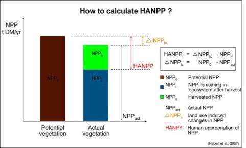 HANPP